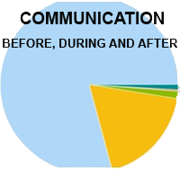 Communication Review