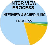 Interview Process Review