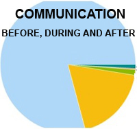 real communication review