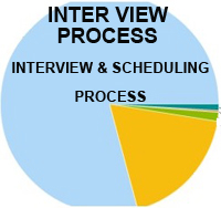 real interview process review